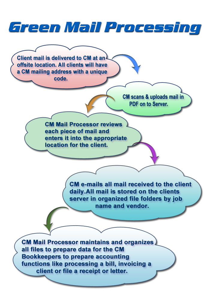 greenmailprocessing